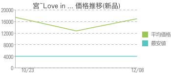宮~Love in ... 価格推移(新品)