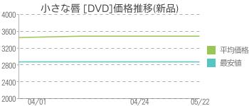 小さな唇 [DVD]価格推移(新品)
