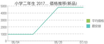 小学二年生 2017... 価格推移(新品)