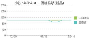 小説NieR:Aut... 価格推移(新品)