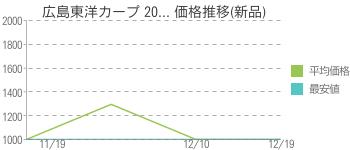 広島東洋カープ 20... 価格推移(新品)