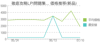 徹底攻略LPI問題集... 価格推移(新品)