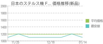 日本のステルス機 F... 価格推移(新品)