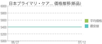 日本プライマリ・ケア... 価格推移(新品)