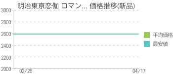 明治東亰恋伽 ロマン... 価格推移(新品)