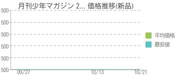 月刊少年マガジン 2... 価格推移(新品)