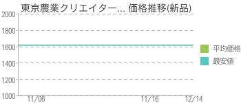 東京農業クリエイター... 価格推移(新品)