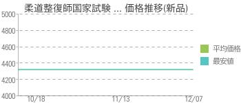 柔道整復師国家試験 ... 価格推移(新品)