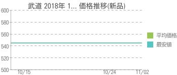 武道 2018年 1... 価格推移(新品)