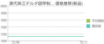清代珠江デルタ図甲制... 価格推移(新品)