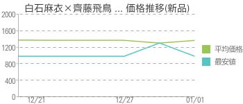白石麻衣×齊藤飛鳥 ... 価格推移(新品)