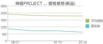 神姫PROJECT ... 価格推移(新品)