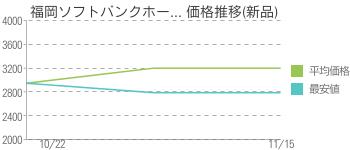 福岡ソフトバンクホー... 価格推移(新品)