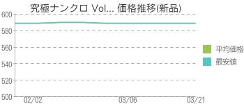 究極ナンクロ Vol... 価格推移(新品)