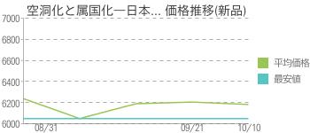空洞化と属国化―日本... 価格推移(新品)