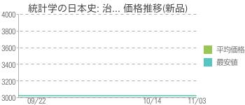 統計学の日本史: 治... 価格推移(新品)