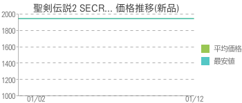 聖剣伝説2 SECR... 価格推移(新品)