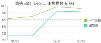 背徳日記 -DESI... 価格推移(新品)