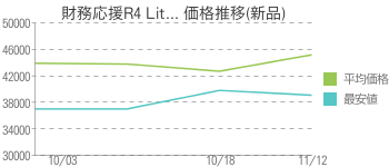 財務応援R4 Lit... 価格推移(新品)