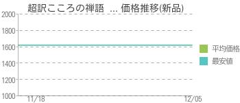 超訳こころの禅語  ... 価格推移(新品)