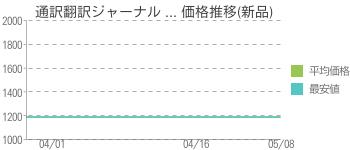 通訳翻訳ジャーナル ... 価格推移(新品)