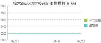 鈴木商店の経営破綻価格推移(新品)