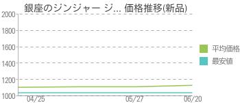 銀座のジンジャー ジ... 価格推移(新品)