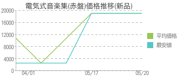 電気式音楽集(赤盤)価格推移(新品)