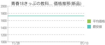 青春18きっぷの教科... 価格推移(新品)