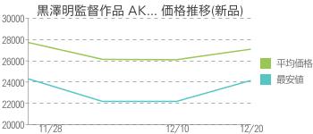黒澤明監督作品 AK... 価格推移(新品)