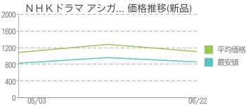 NHKドラマ アシガ... 価格推移(新品)