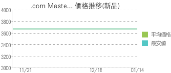 .com Maste... 価格推移(新品)