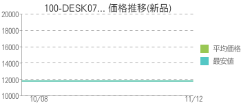 100-DESK07... 価格推移(新品)