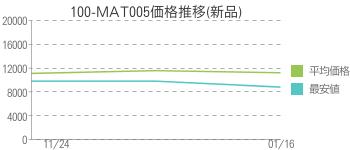 100-MAT005価格推移(新品)