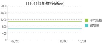 111011価格推移(新品)