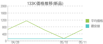 133K価格推移(新品)