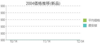 2004価格推移(新品)