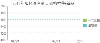 2018年版経済産業... 価格推移(新品)