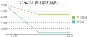 20562-M1価格推移(新品)