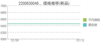 2200630046... 価格推移(新品)