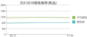 25313018価格推移(新品)