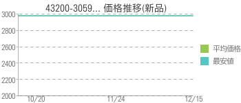 43200-3059... 価格推移(新品)
