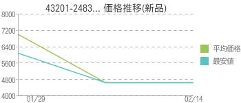 43201-2483... 価格推移(新品)