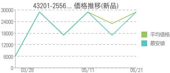 43201-2556... 価格推移(新品)