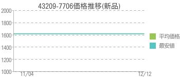 43209-7706価格推移(新品)