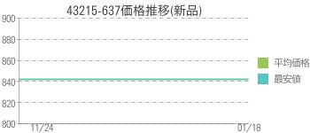 43215-637価格推移(新品)