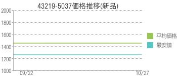 43219-5037価格推移(新品)