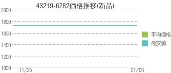 43219-6282価格推移(新品)