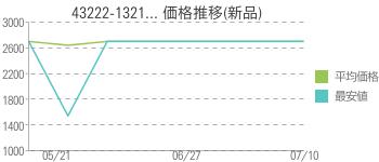 43222-1321... 価格推移(新品)