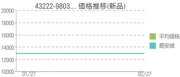 43222-9803... 価格推移(新品)